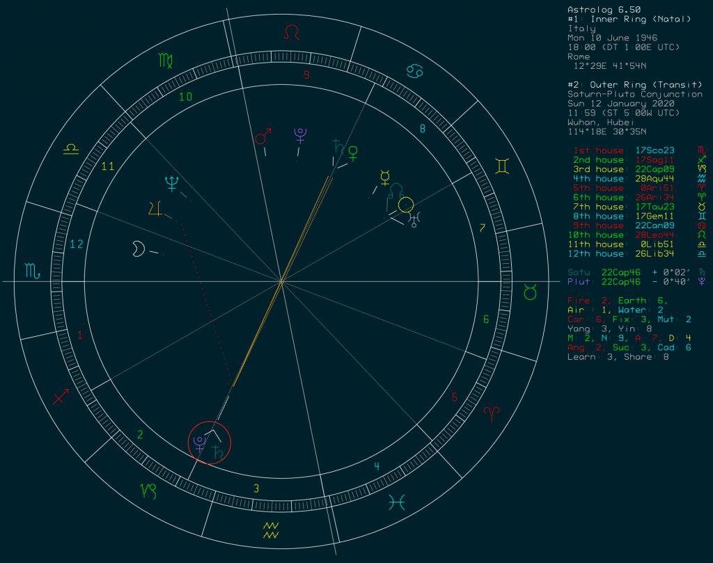 Corona Virus and the Saturn-Pluto Conjunction: Italian Republic chart
