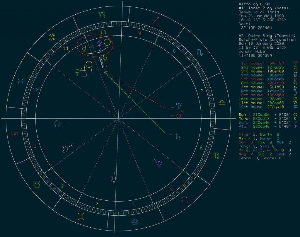 Saturn-Pluto, India, Chart