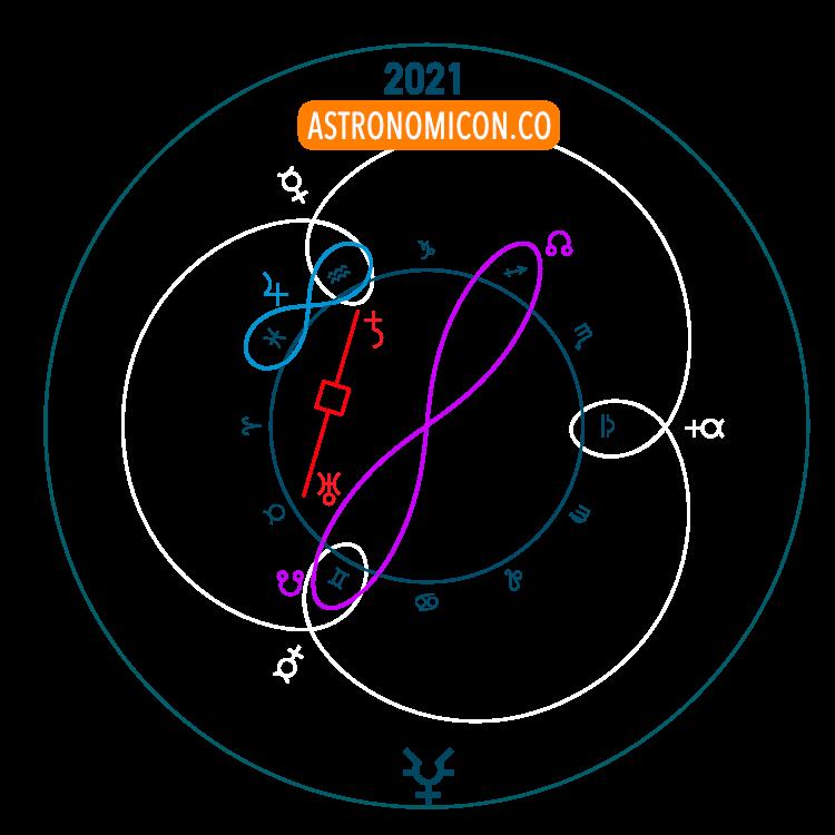 A Glyph summarizing 2021 major events