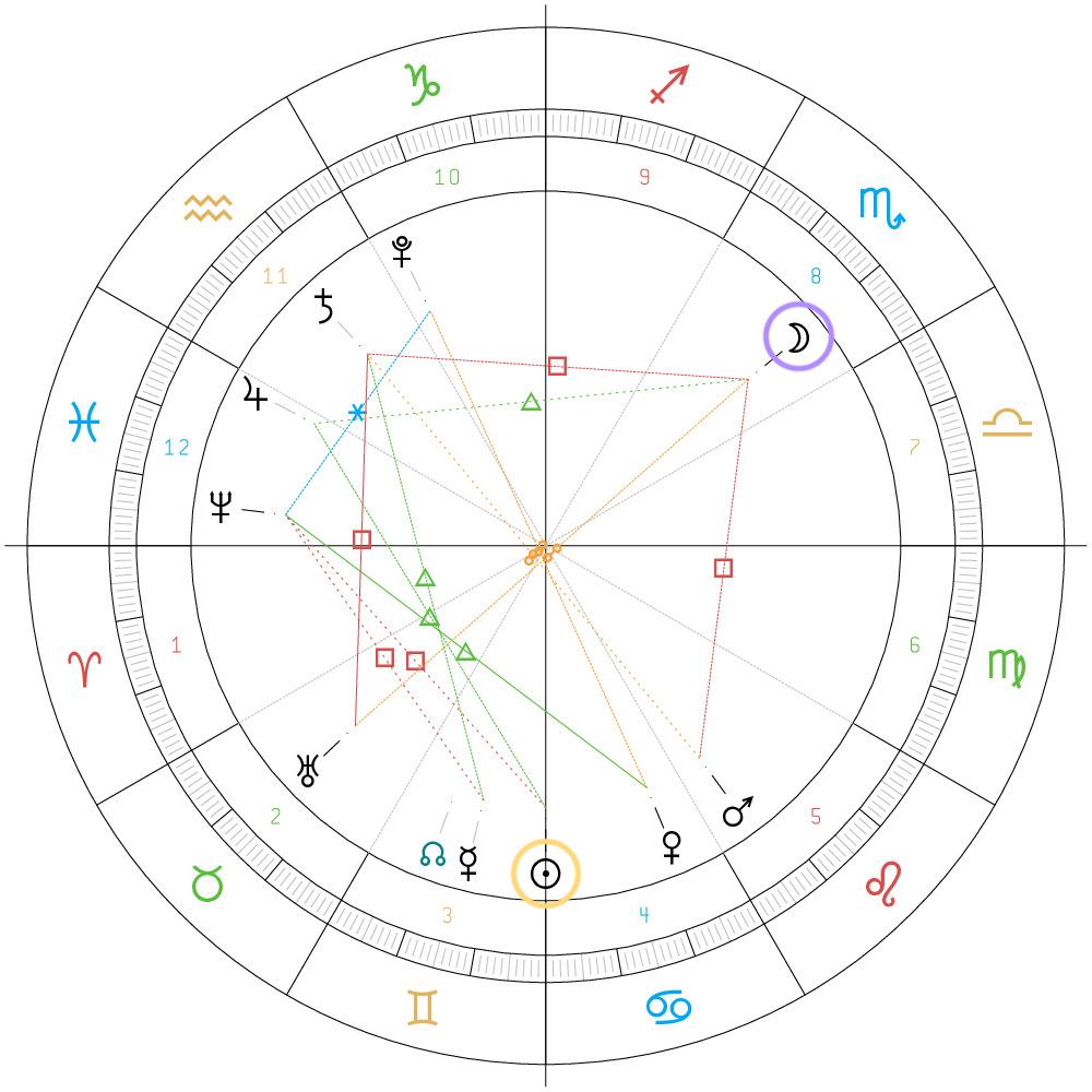 Summer Solstice 2021 astrological chart