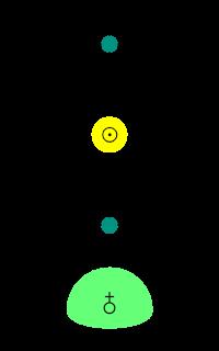 Congiunzioni superiore e inferiore del Sole con Venere