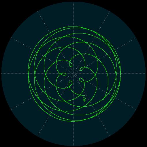 Pianeti e Chakra: orbita geocentrica di Venere